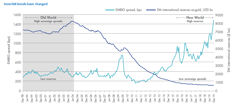 How EM bonds have changed